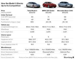 Mercedes Model Comparison Chart Tesla Model 3 Will Take On The Worlds Best Sedans Evannex