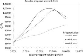 Proppant Concentration An Overview Sciencedirect Topics