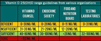 Optimal Vitamin D Level Chart Fat Malabsorption Celiac Disease Food Allergies Autism