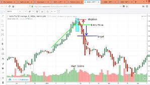 Nifty Charts And Patterns Nifty Doji Candlestick Pattern Eqsis Pro