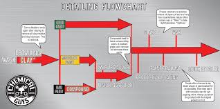 Chemical Guys Detailing Flow Chart Auto Detailing 101 Chemical Guys Flowchart For Proper Car