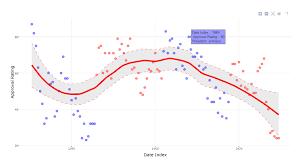 Power Bi Time Chart Samples Powerbi Custom Visuals