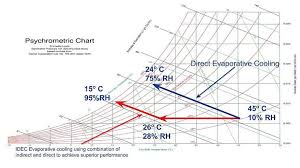 Evaporative Cooler Air Temperature Relative Humidity Chart How Does Evaporative Cooling Work