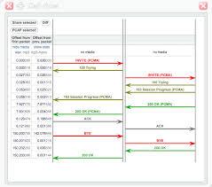 Call Flow Chart Call Flow Diagram