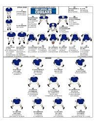 Wisconsin Football Depth Chart 2016 1996 Byu Depth Chart Loyal Cougars