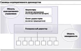 Проблемы корпоративного управления Курсовая работа страница  Границы корпоративного руководства Участниками корпоративного управления