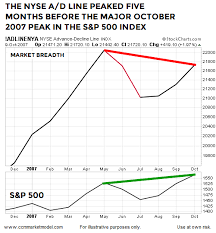 Nyse Advance Decline Line Chart This Chart Looks Nothing Like The Major Peaks In 2000 And