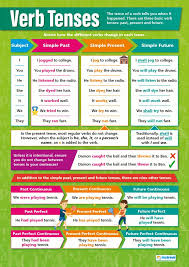 English Grammar Tense Chart Verb Tenses English Posters Gloss Paper Measuring 850mm X 594mm A1 Language Classroom Posters Education Charts By Daydream Education