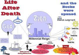 Life After Death Chart Chron71