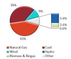 Alberta Grid Chart Albertas Electric Reliability Framework Natural Resources