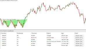 Forex Chart Pattern Indicator Free Download Download Chart Pattern Dashboard Indicator Price Breakout