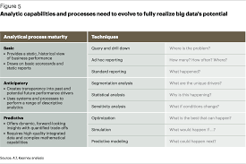 big data and the creative destruction of todays business models analytic capabilities and processes need to evolve to fully realize big data s potential