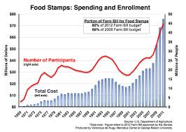 Food Stamp Chart Food Stamp Spending And Enrollment Double In Five Years