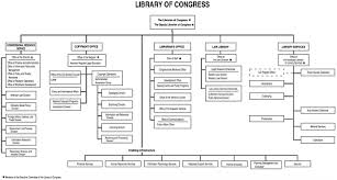 Library Of Congress Classification System Chart 2 The Library Of Congress From Jefferson To The Twenty
