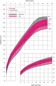 Female Growth Chart Height Williams Syndrome Female Height Growth Chart Williams