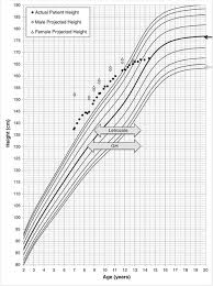 Height Chart Reference Patient Growth Chart Plotted On Male Growth Chart Depicting