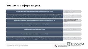 Презентация на тему Контроль в сфере закупок в Иркутской области  5 Контроль в сфере закупок ФАС органы