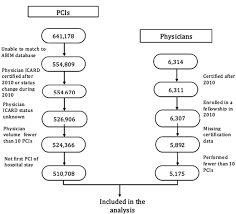 Provider Credentialing Process Flow Chart Diagram