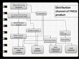 Prepare A Chart For Distribution Network For Different Products Fmcg Sector Analysis