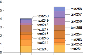 Stacked Barchart With Callout Mathematica Stack Exchange