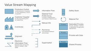 Edi Process Flow Chart Value Stream Map Powerpoint Diagram