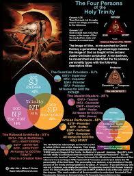 Genesis 1 And 2 Venn Diagram The Image Genesis 1 26 God Keirsey Supernatural