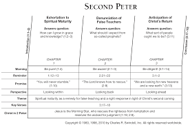 Comparison Chart Letters To The Seven Churches Of Revelation Book Of Second Peter Overview Insight For Living Ministries