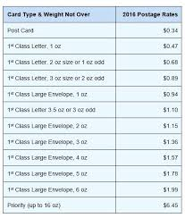 Postage Stamp Price Chart How Much Is A Postage Stamp Paultay Co