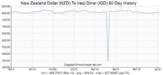 Forex Usd Iqd Exchange Rate Us Dollar To Iraqi Dinar