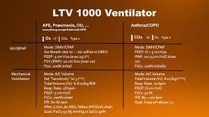 Ards Tidal Volume Chart Peep Residual Volume Forced Vital Capacity Epap Tidal Volume