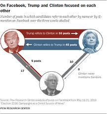 2016 Presidential Candidates Differ In Their Use Of Social