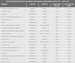 the panies listed above represent the msci emerging markets index consuents in each of the materials and energy sectors having the largest value