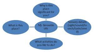 Descriptive Essay Topic Ideas Descriptive Essay