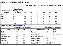 Mobile Home Sizes Chart 33 Ageless Cold Water Pipe Sizing Chart
