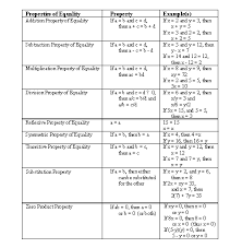 Properties Of Operations Chart Sparknotes Expressions And Equations Properties