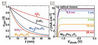 iron oxide structure. optical efficiency measurements from new paper iron oxide structure