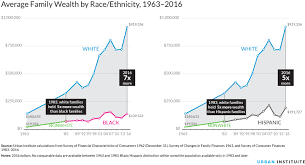 Net Worth By Age Chart Nine Charts About Wealth Inequality In America Updated