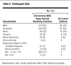Types Of Breathing Patterns Breathing Patterns In Prepubertal Children With Sleep Related