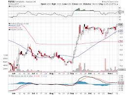 Svra Stock Chart Short Term Up Trend Buy Signal For Stock Symbol Svra As Of
