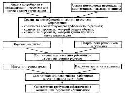 Реферат Управление персоналом в системе эффективного менеджмента  Внутренние источники