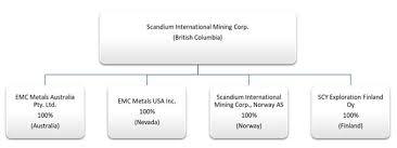 Scandium Oxide Price Chart Scandium International Mining Corp Schedule Def14 A
