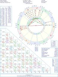 Hailee Steinfeld Natal Birth Chart From The Astrolreport A