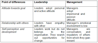 leadership and management essay the journal the  leadership vs management