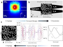 Inverse Design Photonics Deep Neural Network Inverse Design Of Integrated Photonic