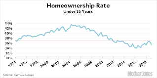 Homeownership Rate Chart The Millennial Homeownership Rate Is About The Same As It