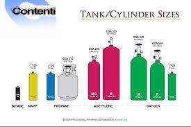 Efficient Welding Gas Tank Size Chart Usa Air Tank Sizes