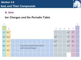 Chemical Foundations: Elements, Atoms, and Ions - ppt video online ...