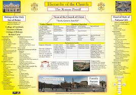The Hierarchy Of The Catholic Church Chart Hierarchy Of The Catholic Church Hierarchy Of The Church