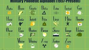 A spelling alphabet is a set of words used to stand for the letters of an alphabet in oral communication. Military Phonetic Alphabet List Of Call Letters