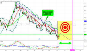 Erx Is An Energy Etf Bull For Amex Erx By Anbat Tradingview